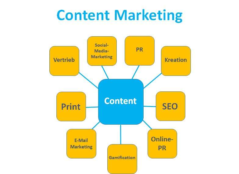 Online-Marketing als Teil des Content-Marketings - Schaubild